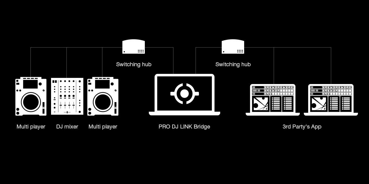 Connection diagram ProDJLink Bridge
