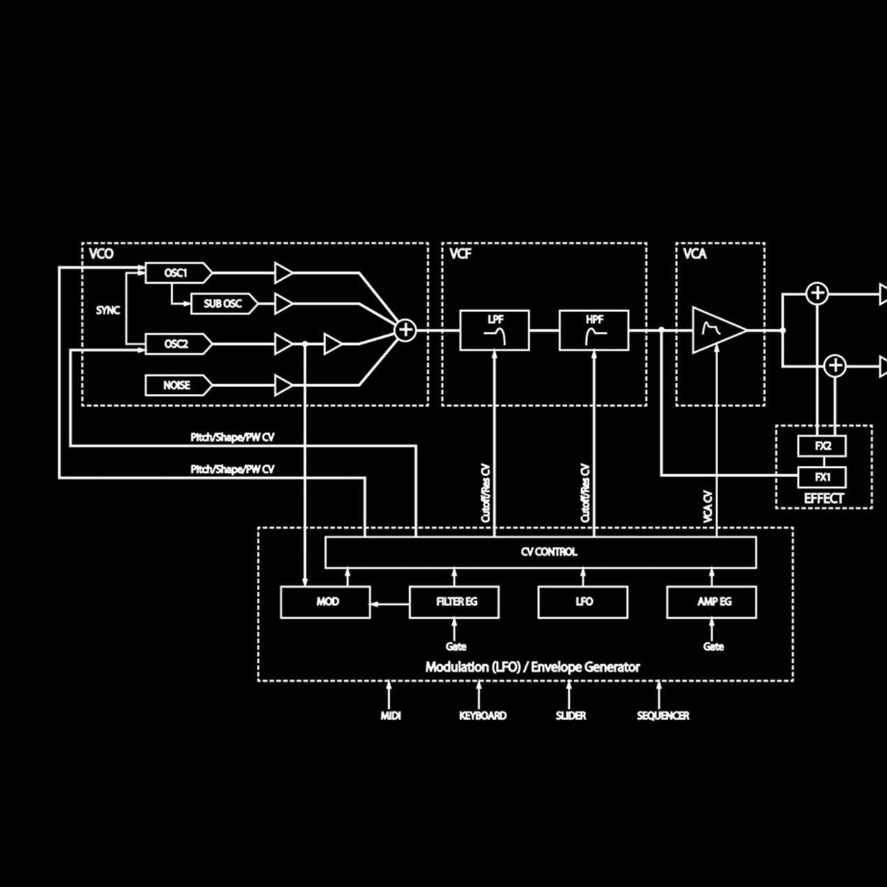 Signal-flow