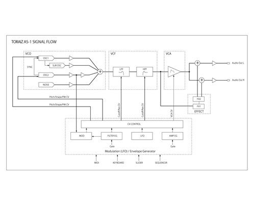 TORAIZ AS-1 Signal Flow