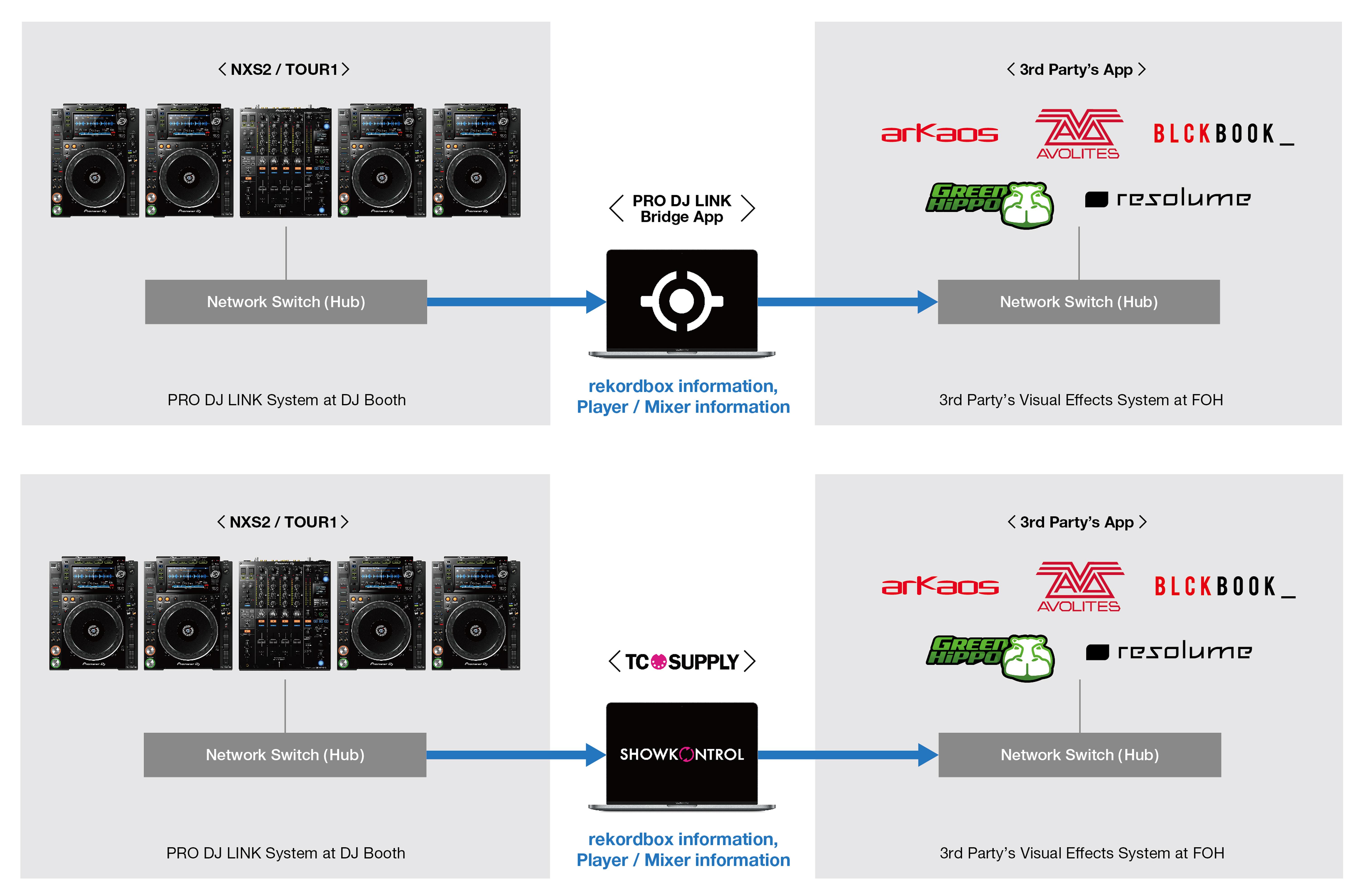 pro-dj-link-bridge-connection-diagram